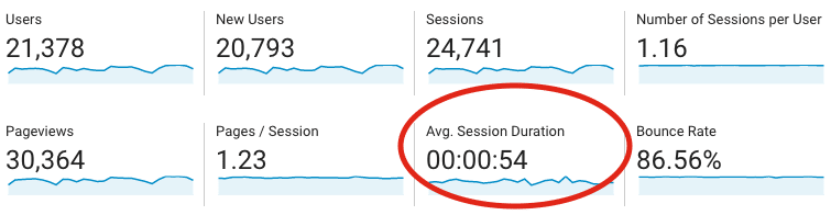 use avg session duration for tag internal in GTM