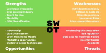 SWOT Analysis of Freelancing and WFH Freelancers