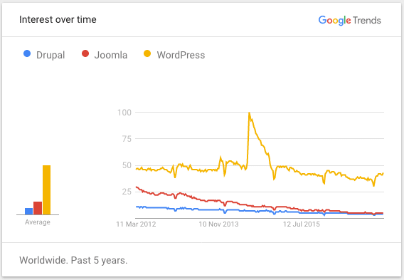 Why Use WordPress for Building Website As Compared to Drupal and Joomla