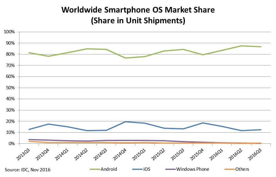 smartphone trend to learn programming language