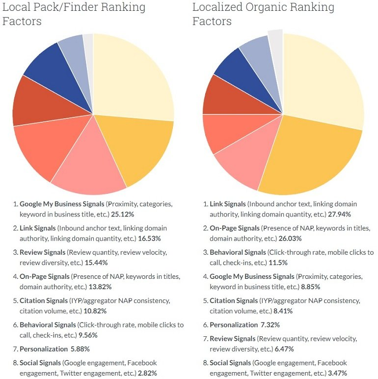 Moz Local Search Ranking Factors Study 2018 Local SEO Moz