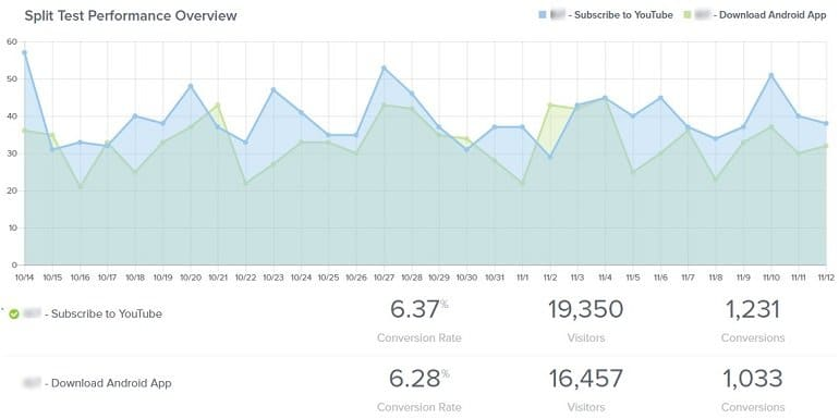 OptinMonster Split Test Performance Overview