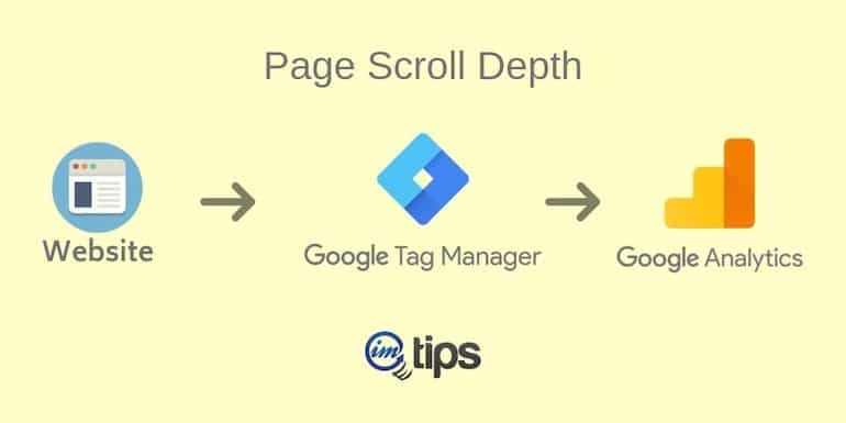 How to Track Page Scroll Depth Via Google Tag Manager?
