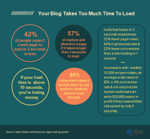 blog loading time infographic