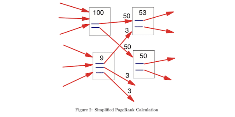 What is PageRank? Should Anyone Care About It Now?