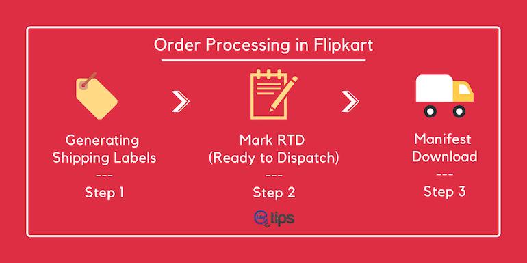 How to Process New Sales Orders in Flipkart?