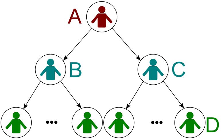 Multi-level Marketing or MLM Pyramid